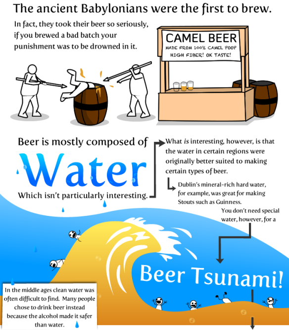 20 Things about Beer