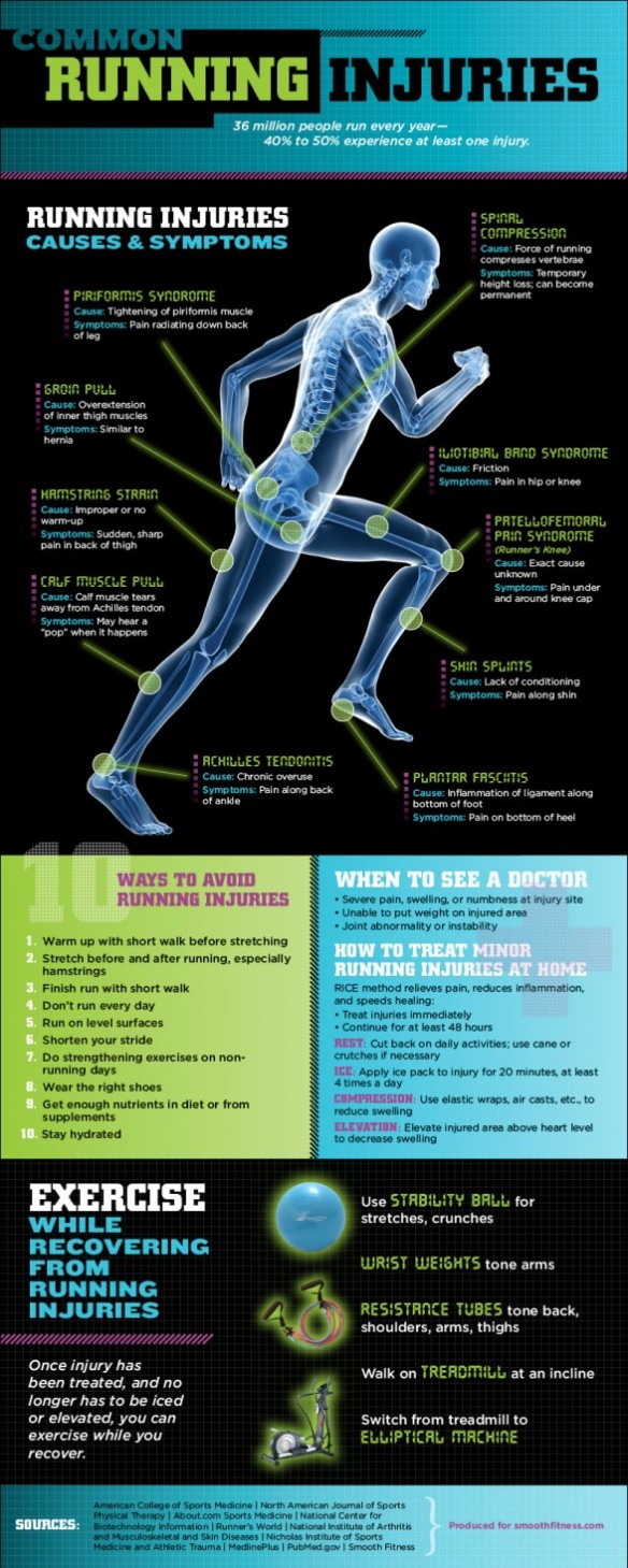 commonrunninginjuriesinfographicharrisburgphysical_4f1e422ae4169_w587
